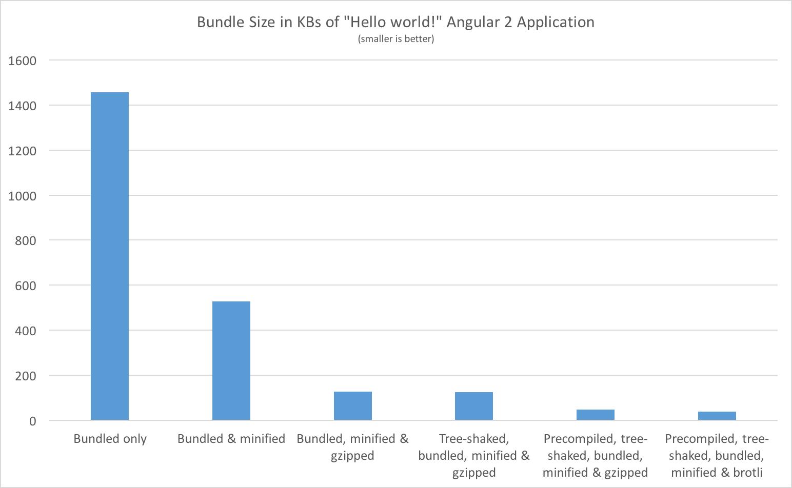 Angular2 入門 why angular? · rangle's angular 2 training book 中文版