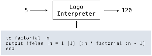3 6 Interpreters for Languages with Abstraction | SICP in Python
