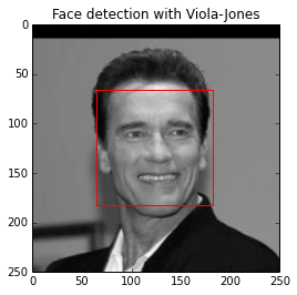 Face detection with OpenCV · Tensorflow 101 (sjchoi86)